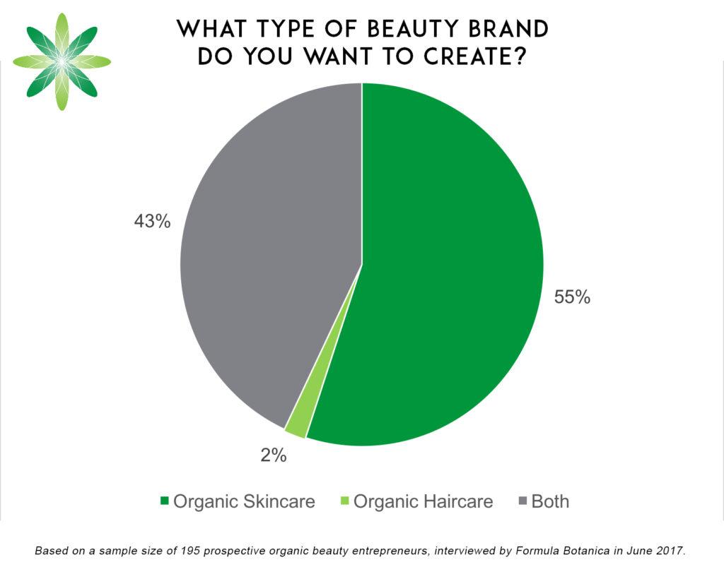 Organic Haircare Brand
